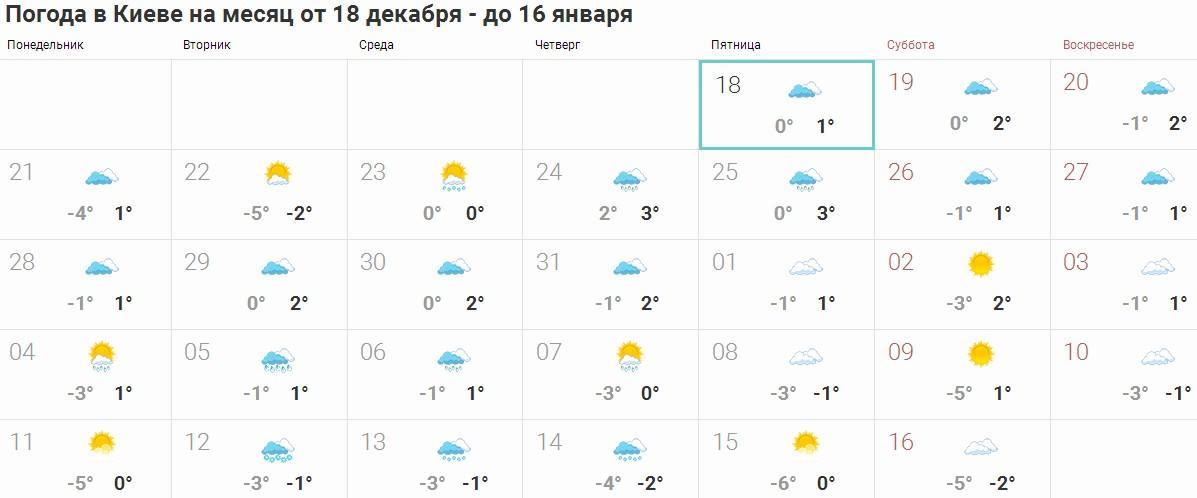 Прогноз на месяц в Киеве